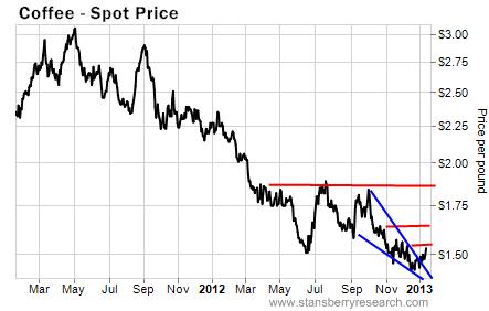 Spot Coffee Prices 2013