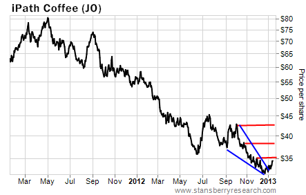 iPath Coffee (JO) Tracks Coffee Prices Closely
