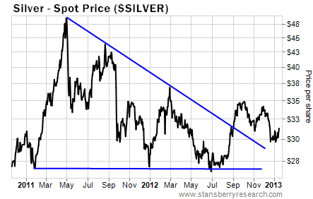 Silver Spot Price Showing a Triangle Pattern