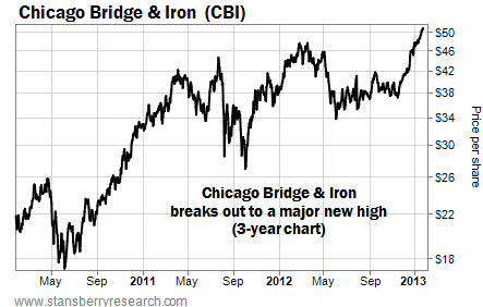 Chicago Bridge & Iron (CBI) Hits Three-Year High