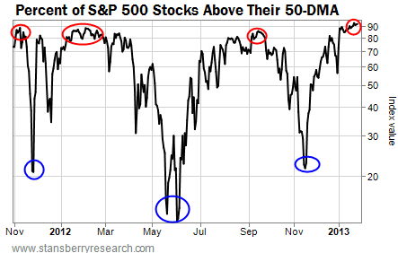Percent of S&P 500 Stocks Above Their 50-DMA
