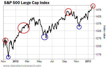 The S&P 500 Large Cap Index