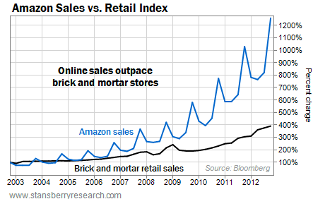 Amazon (AMZN) Sales Outpacing Retail Index Since 2003