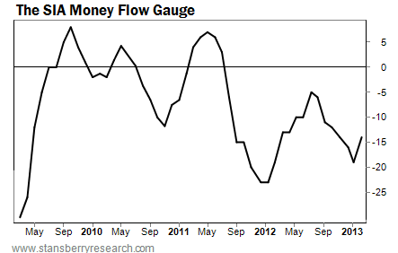 The SIA Money Flow Gauge