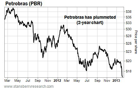 Petrobras (PBR) Has Plummeted In Recent Years