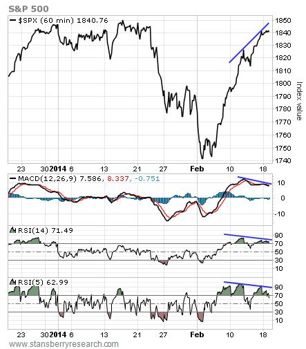 s&p500 2/18/2014 closing chart