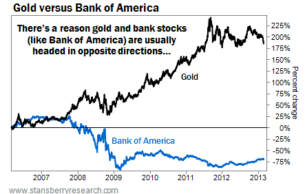 Bank of America and Gold Generally Head in Opposite Directions