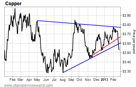Copper Breaks Down Through Its Rising Short-Term Support Line