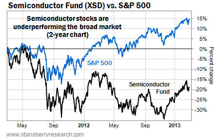 Semiconductor Stocks (XSD) are Underperforming the Broad Market