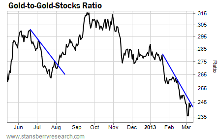 Gold-to-Gold-Stocks Ratio