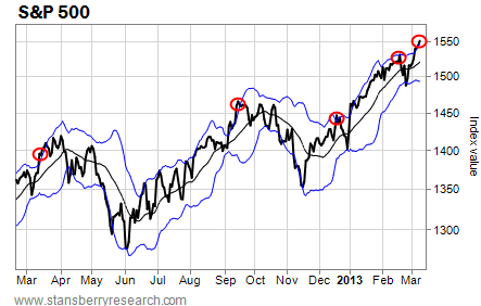 Points During the Last Year When the S&P 500 Closed Above its Bollinger Bands