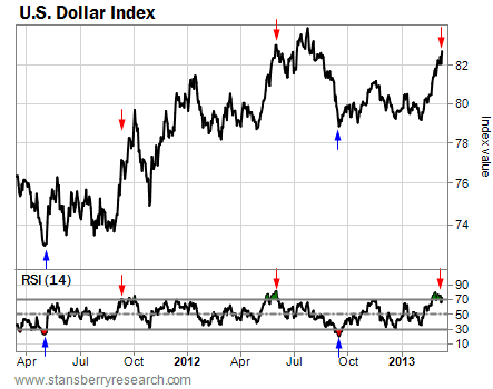 U.S. Dollar Index (One-Year Chart)