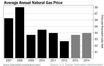 Average Annual Natural Gas Price Since 2007