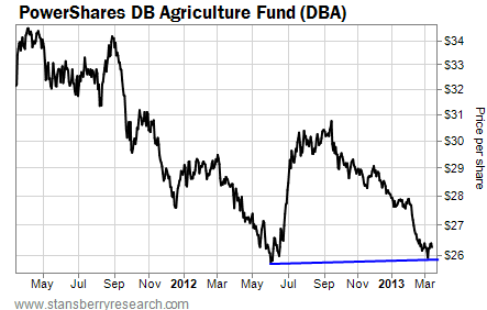 Agricultural Fund DBA Nears Last Year's Bottom