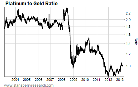 Platinum-to-Gold Ratio Over the Last Ten Years