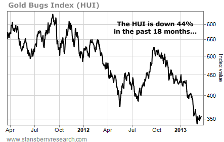 The Gold Bugs Index (HUI) is Down 44% in 18 Months