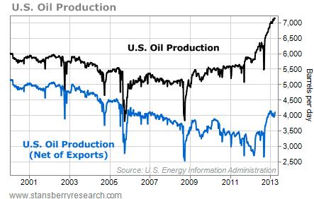 U.S. Oil Production, Barrels per Day, 2001 - 2013