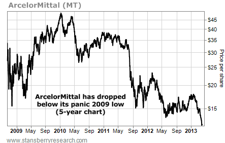 ArcelorMittal, Price Per Share, 2009-2013