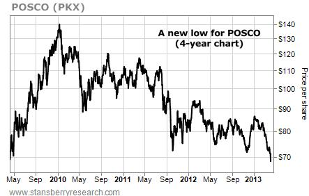 A New Four-Year Low for POSCO (PKX)