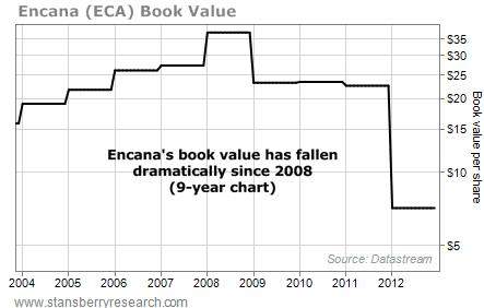 Encana (ECA), Book Value Per Share, 2004-2012
