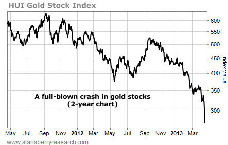 HUI Gold Stock Index, May 2011 - March 2013