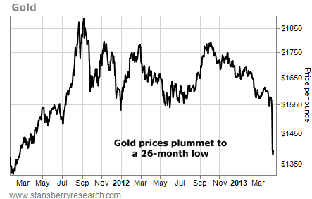 Gold, Price per Ounce, March 2011 - March 2013