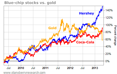 Price of Gold, Coca-Cola, and Hershey, Percentage Change, 2010-2013