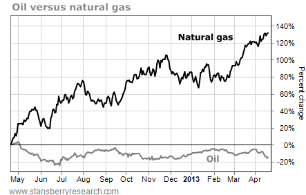 Price of Oil vs. Natural Gas, Percentage Change, May 2012 - April 2013