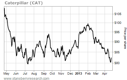 Price per Share of Caterpillar (CAT), May 2012 - 2013