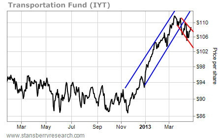 Transportation Fund IYT Continues a Downward Trend