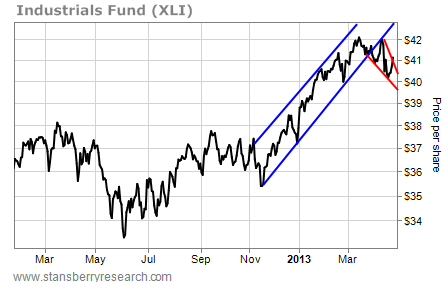 Industrials Fund XLI in a Downward Pattern