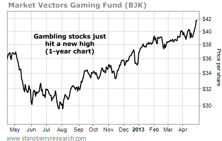 Gambling Stocks (BJK) Just Hit a New High