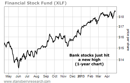 Bank Stocks Just Hit a New One-Year High