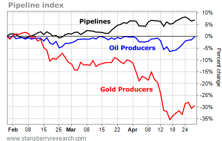 Pipelines vs. Oil Producers vs. Gold Producers, Percent Change, February 2013 - April 2013