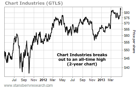 Chart Industries (GTLS), Price per Share, July 2011 - March 2013
