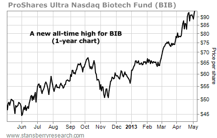 ProShares Ultra Nasdaq Biotect Fund (BIB), Price per Share, June 2012-May 2013