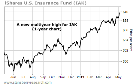 iShares U.S. Insurance Fund (IAK), Price per Share, June 2012-May 2013