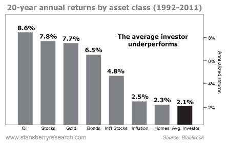 Annualized Return Percentage, by Sector