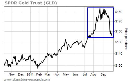 SPDR Gold Trust (GLD), Price per Share, November 2010 - September 2011