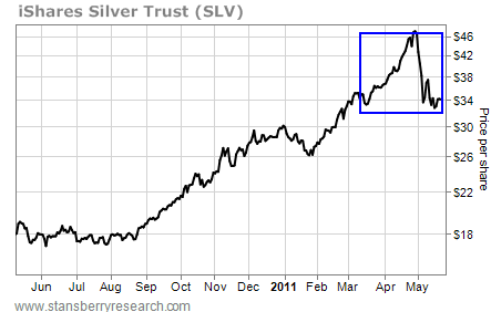 iShares Silver Trust (SLV), Price per Share, June 2010-May 2011