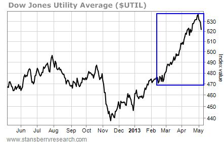 Dow Jones Utility Average, Index Value, June 2012 - May 2013