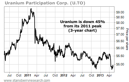 Uranium Participation Corp. (U.TO), Price Per Share, July 2010 - April 2013