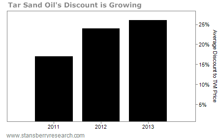 Tar Sand Oil, Percentage Discount, 2011 - 2013