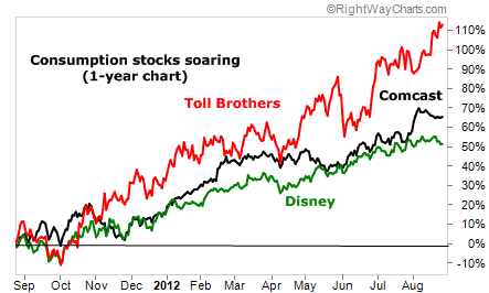 Consumption Stocks Soaring on One-Year Chart