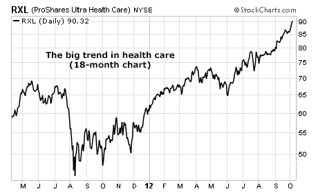 ProShares Ultra Health Care (RXL) Hits an All-Time High