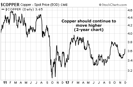 Copper Prices Should Continue to Move Higher
