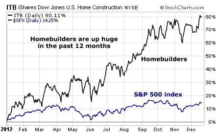 U.S. Homebuilders Up Huge in Last 12 Months