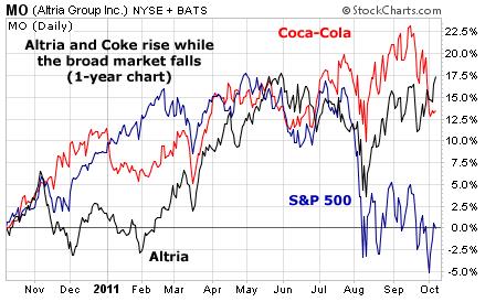 Altria and Coca-Cola Rise While the Broad Market Falls