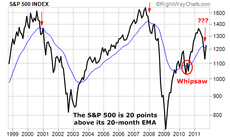 S&P 500 Closes Well Below 20-Month EMA