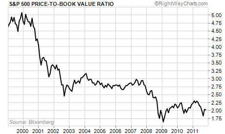 Average Price-to-Book Value Ratio of the S&P 500